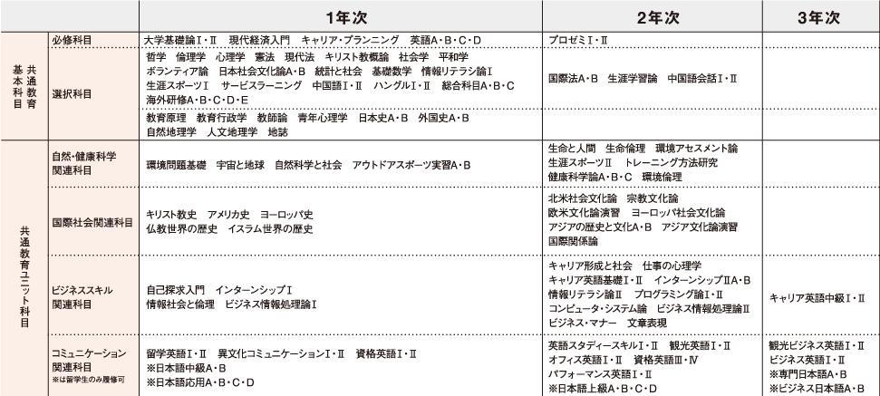授業科目一覧・シラバス | 神戸国際大学/ST.MICHAEL'S KIU