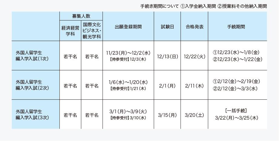 大学 経営 学部 編入 神戸