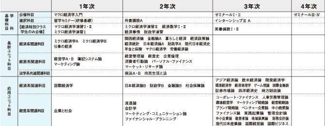 大阪 商業 大学 シラバス